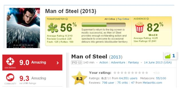 man of steel ratings