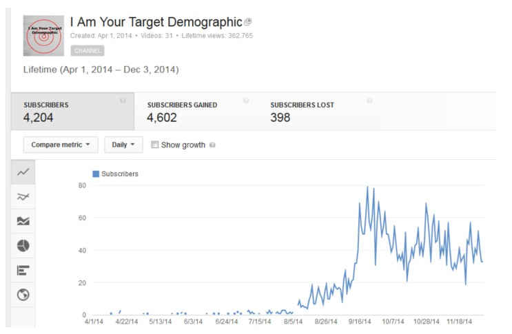 400 posts youtube subscribers